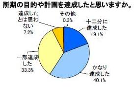 約1500人の調査統計で見る、留学体験者のホンネ