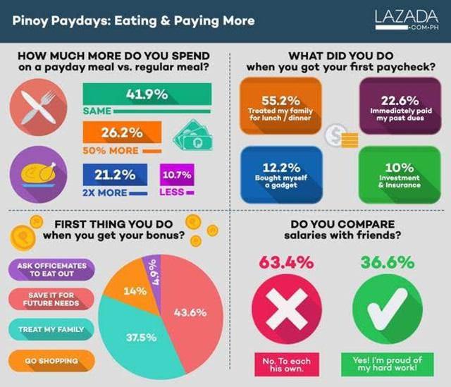 フィリピン国民の半分が給料日に散財することが判明