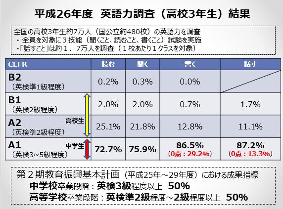 中学レベルが過半数!?日本人の英語力の実態はどのぐらい?