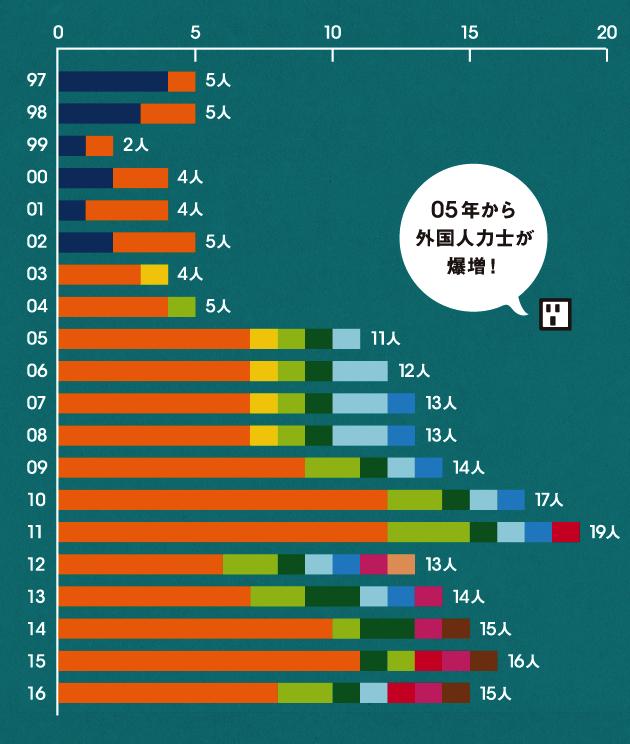 日本語堪能な外国人力士たち