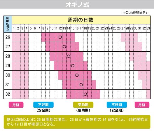 排卵日 計算 オギノ式 排卵日計算 妊娠しやすい日を予測